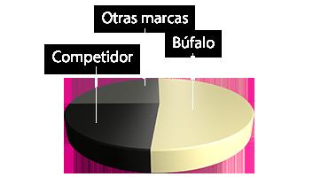 150806_bufalo_es_Diagramm_es