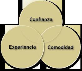 Confianza, Experiencia, Comodidad.